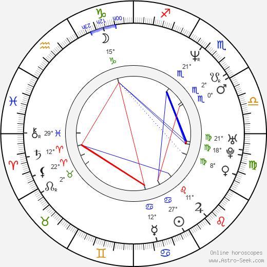 Reed Diamond birth chart, biography, wikipedia 2019, 2020