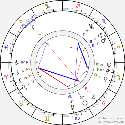 Rhys Ifans birth chart, biography, wikipedia 2018, 2019