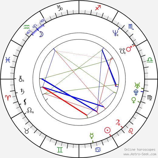 Рис Иванс Rhys Ifans день рождения гороскоп, Rhys Ifans Натальная карта онлайн