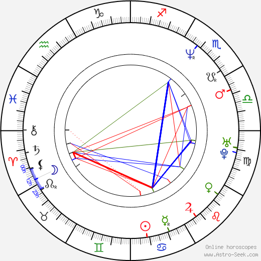Ritchie Coster birth chart, Ritchie Coster astro natal horoscope, astrology
