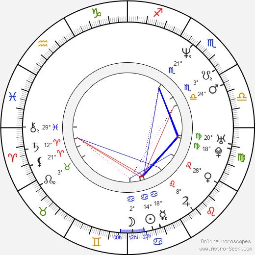 Robb Derringer birth chart, biography, wikipedia 2020, 2021