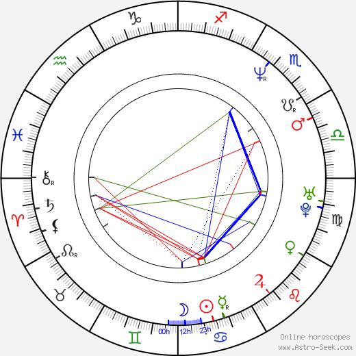 Robb Derringer birth chart, Robb Derringer astro natal horoscope, astrology
