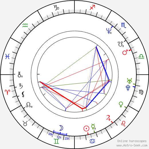 Robert J. Kral astro natal birth chart, Robert J. Kral horoscope, astrology