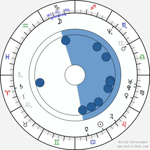 Rodney Eastman wikipedia, horoscope, astrology, instagram