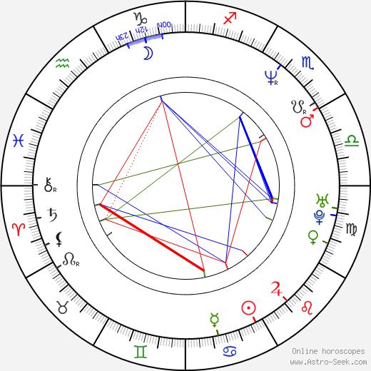 Rodney Eastman birth chart, Rodney Eastman astro natal horoscope, astrology