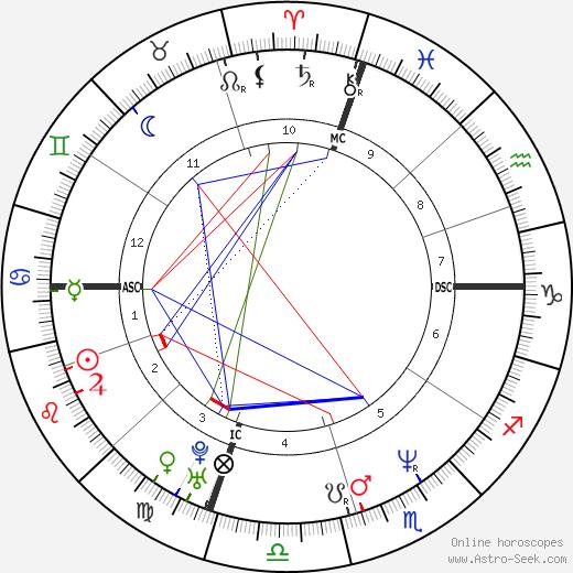 Rodney Harvey astro natal birth chart, Rodney Harvey horoscope, astrology