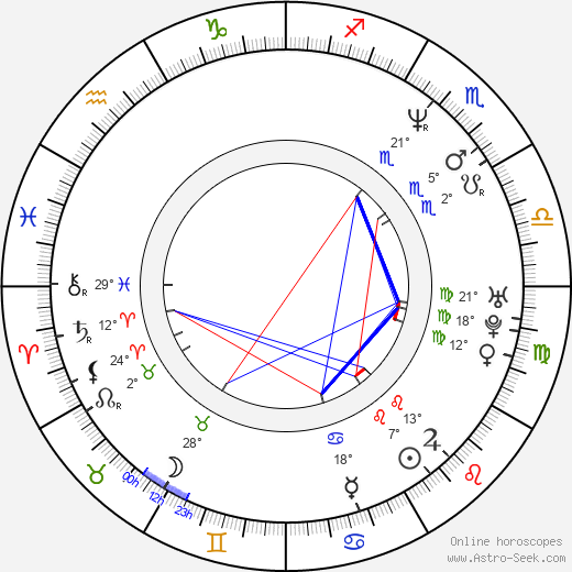 Rudolf Martin birth chart, biography, wikipedia 2019, 2020
