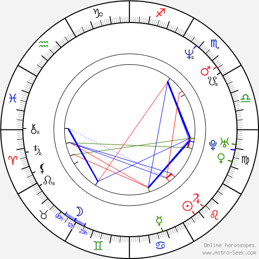 Rudolf Martin astro natal birth chart, Rudolf Martin horoscope, astrology