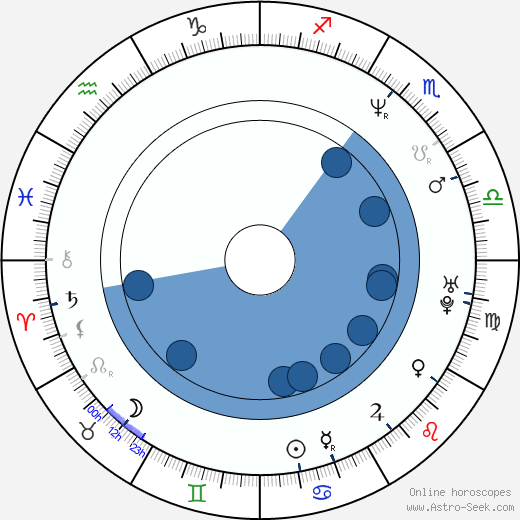 Sandra Ceccarelli wikipedia, horoscope, astrology, instagram