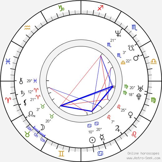 Sandra Ceccarelli birth chart, biography, wikipedia 2019, 2020