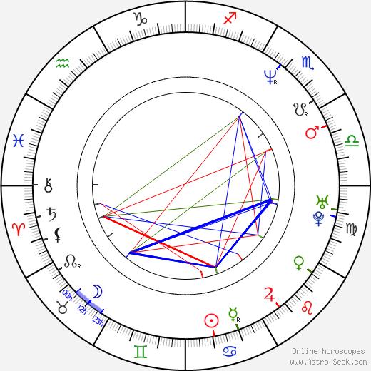 Sandra Ceccarelli birth chart, Sandra Ceccarelli astro natal horoscope, astrology