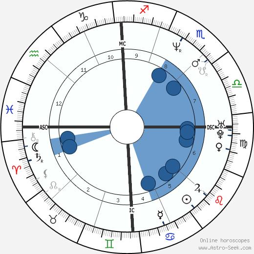 Simona Virgilio wikipedia, horoscope, astrology, instagram