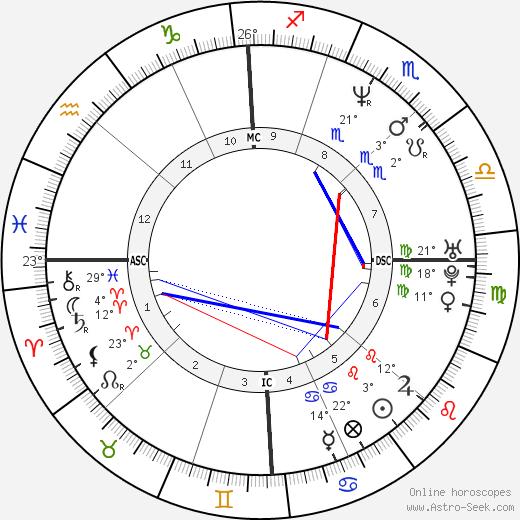 Simona Virgilio birth chart, biography, wikipedia 2020, 2021