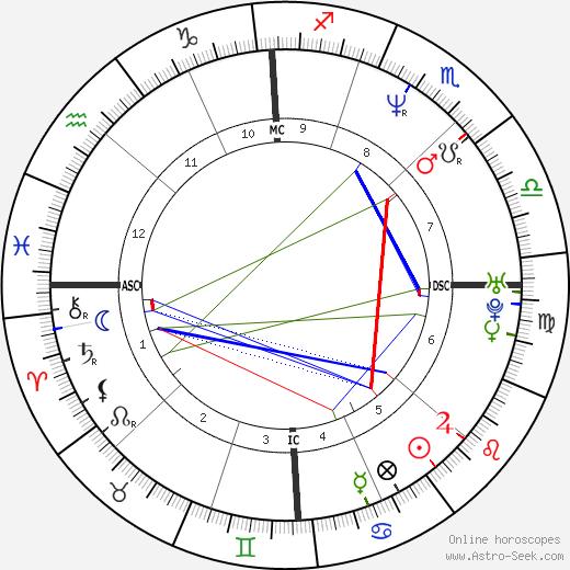 Simona Virgilio birth chart, Simona Virgilio astro natal horoscope, astrology