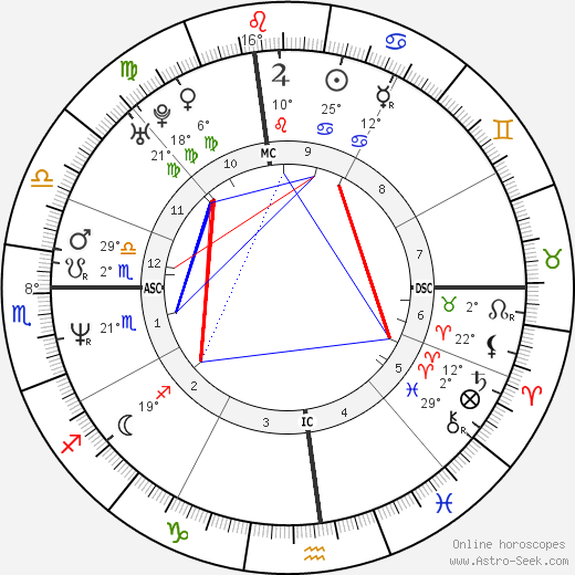 Vin Diesel birth chart, biography, wikipedia 2018, 2019