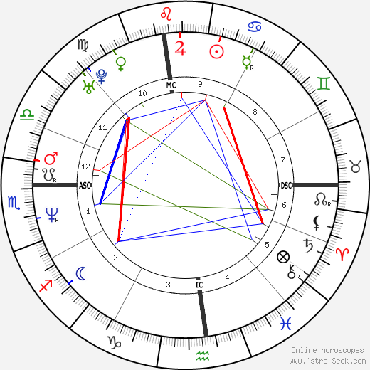 Vin Diesel astro natal birth chart, Vin Diesel horoscope, astrology