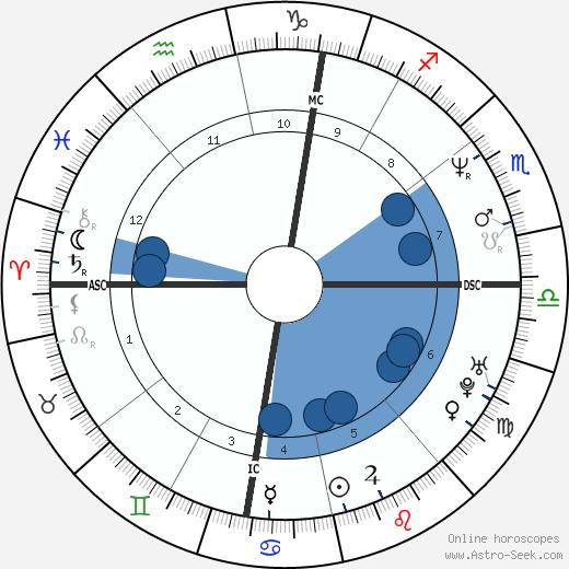 Viviana Ballabio wikipedia, horoscope, astrology, instagram