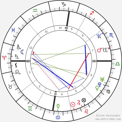 Viviana Ballabio день рождения гороскоп, Viviana Ballabio Натальная карта онлайн