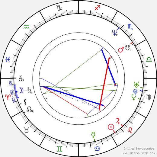 Wilfred Genee birth chart, Wilfred Genee astro natal horoscope, astrology