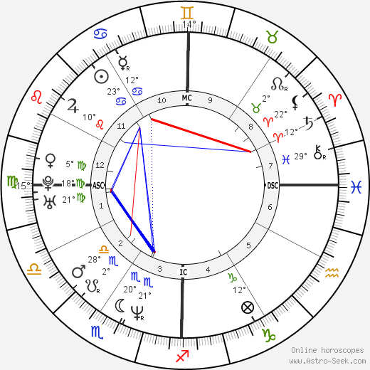 Will Ferrell birth chart, biography, wikipedia 2018, 2019