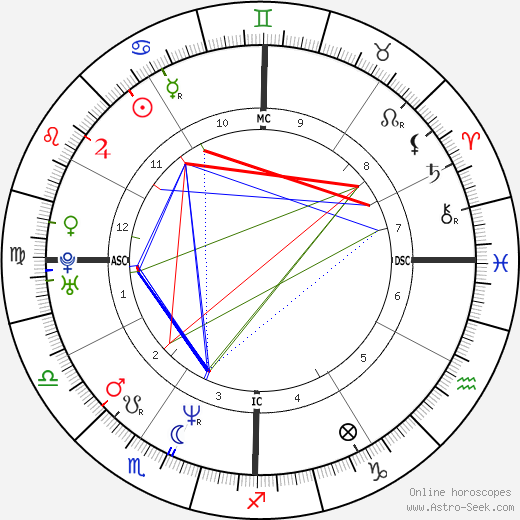 Will Ferrell astro natal birth chart, Will Ferrell horoscope, astrology