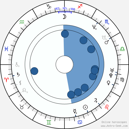 Yaël Abecassis wikipedia, horoscope, astrology, instagram