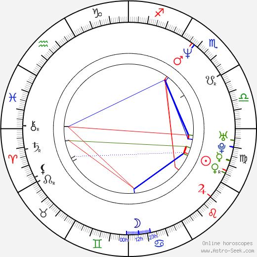 Alan Coton tema natale, oroscopo, Alan Coton oroscopi gratuiti, astrologia