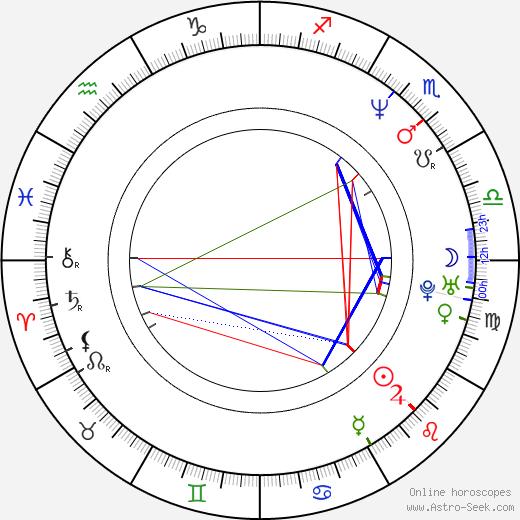 Alfréd Aczel astro natal birth chart, Alfréd Aczel horoscope, astrology