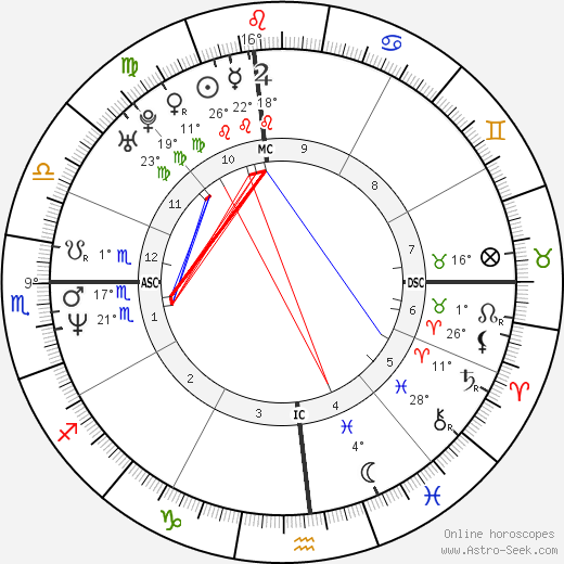 Andy Benes birth chart, biography, wikipedia 2018, 2019
