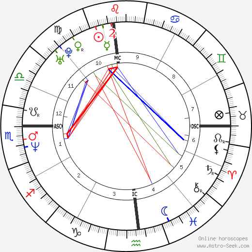 Andy Benes astro natal birth chart, Andy Benes horoscope, astrology