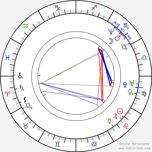 Brent Sexton birth chart, Brent Sexton astro natal horoscope, astrology