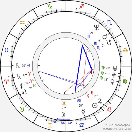Brian Nicholas birth chart, biography, wikipedia 2020, 2021