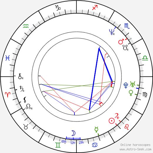 Brian Nicholas birth chart, Brian Nicholas astro natal horoscope, astrology