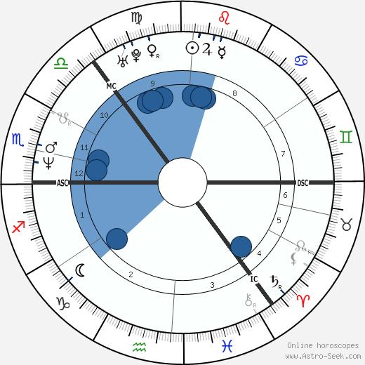 Cajsa Stina Akerstrom wikipedia, horoscope, astrology, instagram