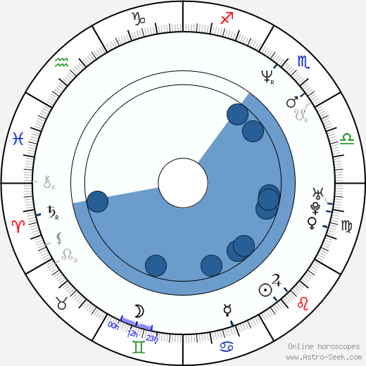 Cameron Rhodes wikipedia, horoscope, astrology, instagram