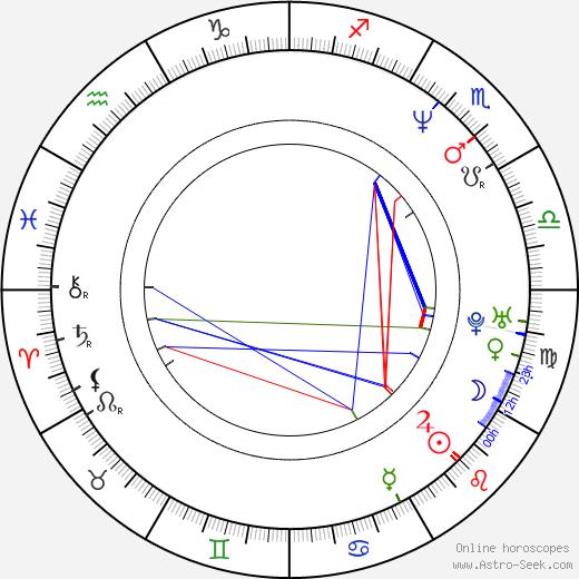 Charlotte Lewis birth chart, Charlotte Lewis astro natal horoscope, astrology