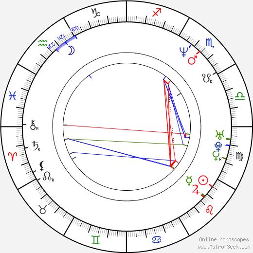 Daler Mehndi день рождения гороскоп, Daler Mehndi Натальная карта онлайн