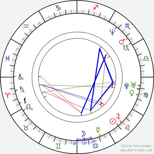 Dariusz Blazejewski birth chart, Dariusz Blazejewski astro natal horoscope, astrology