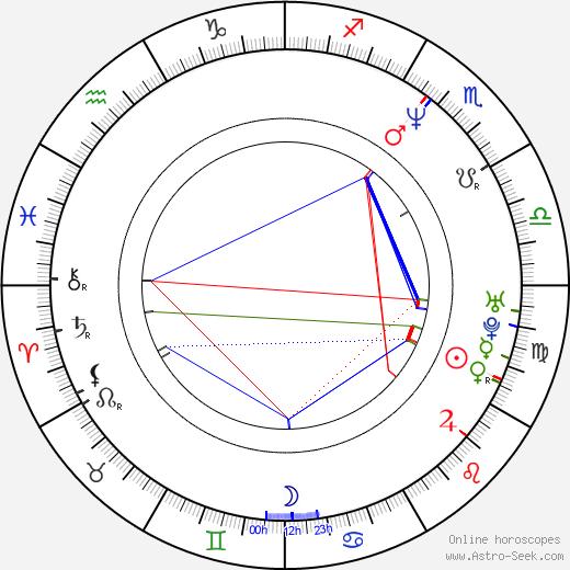 David Kotyza tema natale, oroscopo, David Kotyza oroscopi gratuiti, astrologia