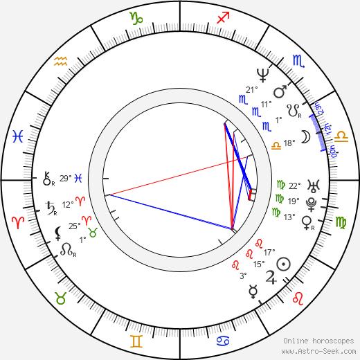 David Sommer birth chart, biography, wikipedia 2019, 2020