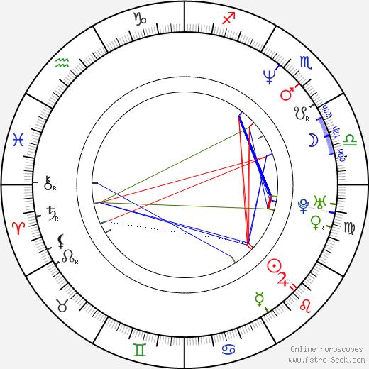 David Sommer astro natal birth chart, David Sommer horoscope, astrology
