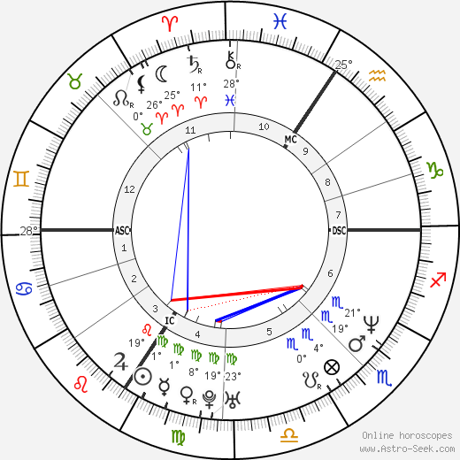 Eckart von Hirschhausen birth chart, biography, wikipedia 2018, 2019