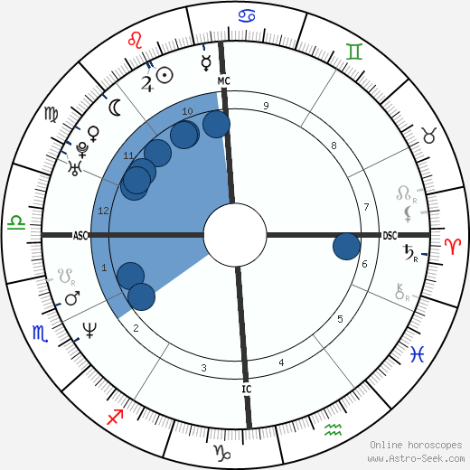 Edoardo Costa wikipedia, horoscope, astrology, instagram