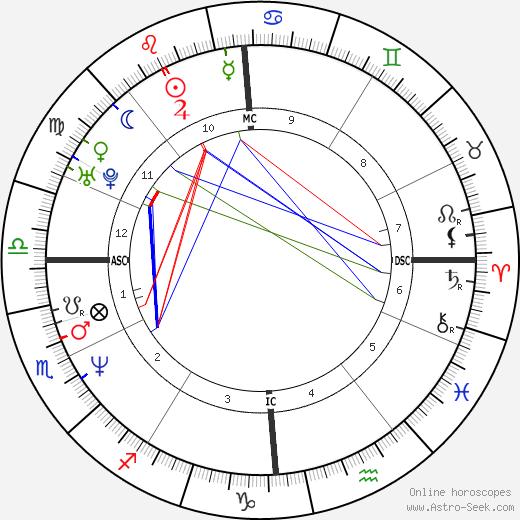 Edoardo Costa день рождения гороскоп, Edoardo Costa Натальная карта онлайн
