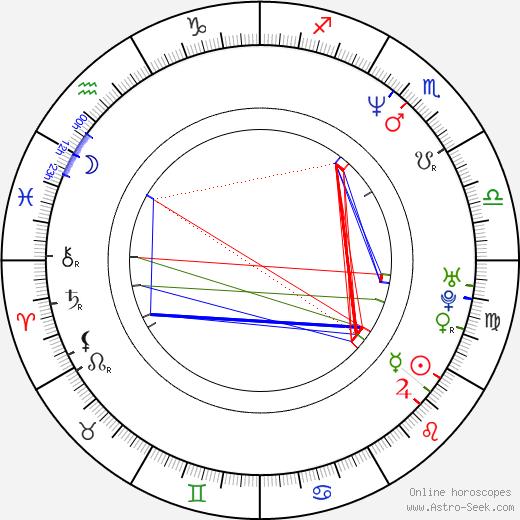 Etgar Keret birth chart, Etgar Keret astro natal horoscope, astrology