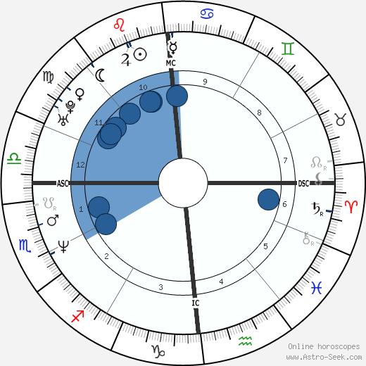 Evgeny Platov wikipedia, horoscope, astrology, instagram