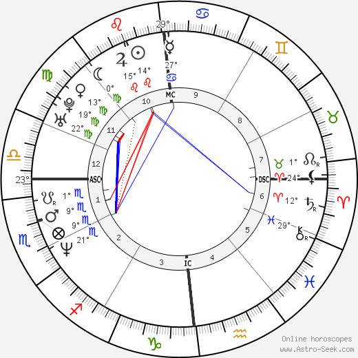 Evgeny Platov birth chart, biography, wikipedia 2019, 2020