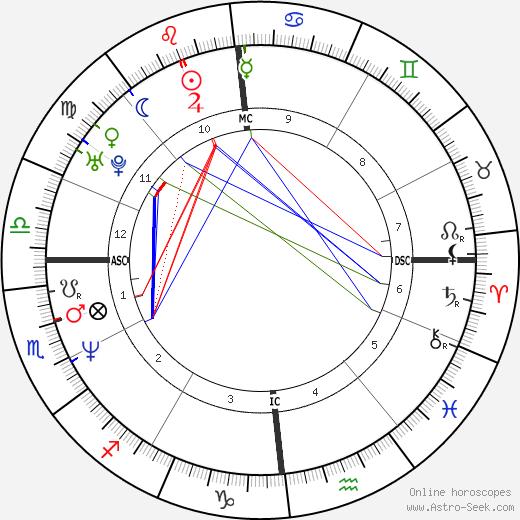 Evgeny Platov astro natal birth chart, Evgeny Platov horoscope, astrology