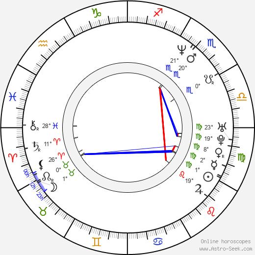 Garry Lewis birth chart, biography, wikipedia 2020, 2021
