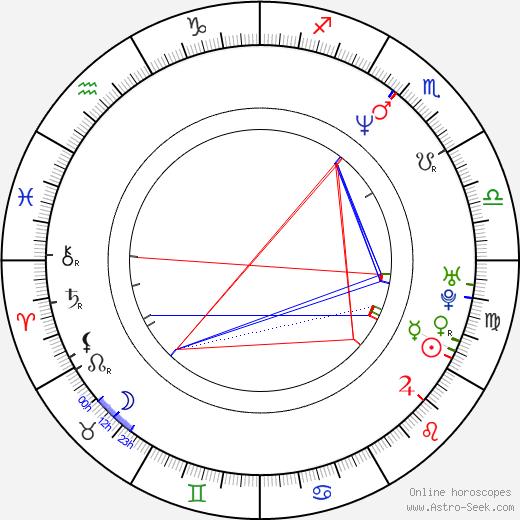 Kelly Madison astro natal birth chart, Kelly Madison horoscope, astrology